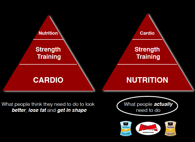 This is an image of the correct priorities for fat loss.